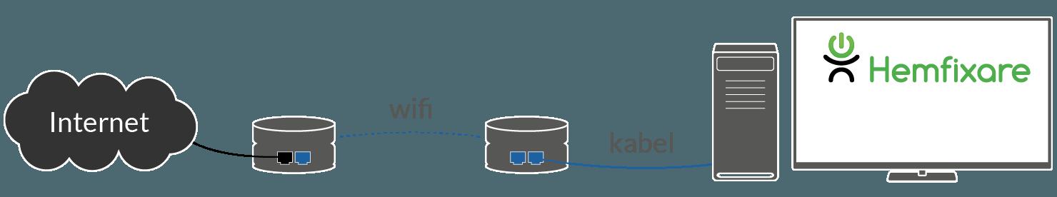 Illustrerad princip för anslutning av trådbunden dator