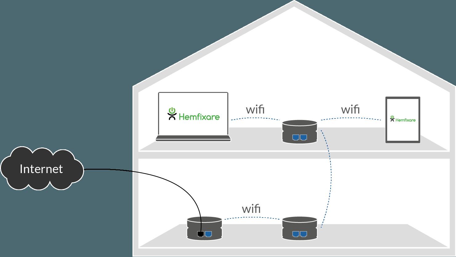 Illustrerad princip för wifi-distribution i mesh-nätverk