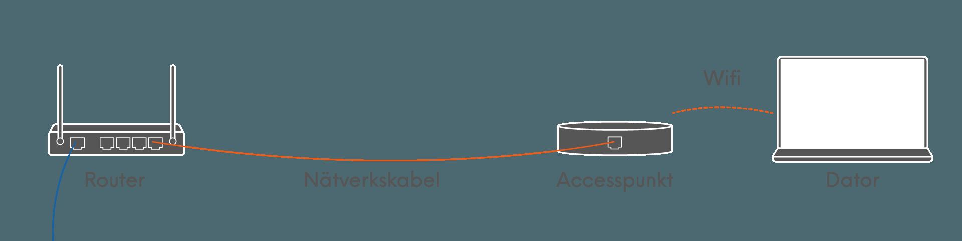 En accesspunkt som utökar wifi-täckningen