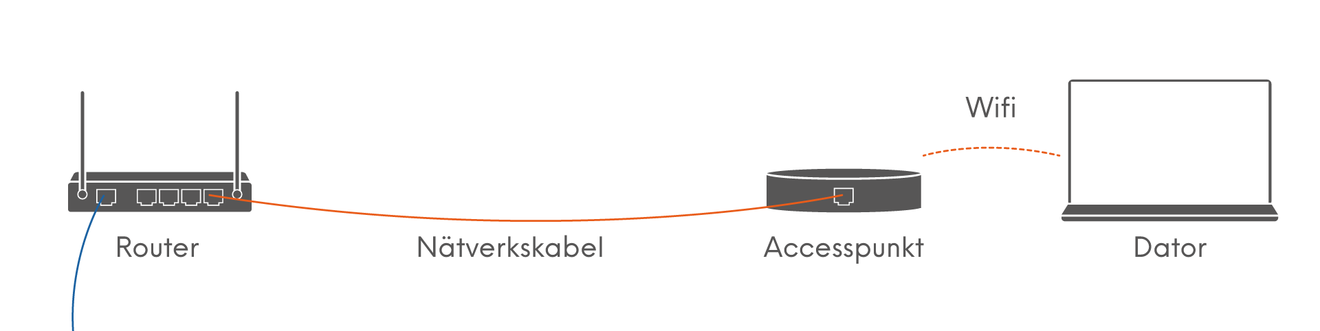 förbättra wifi signal
