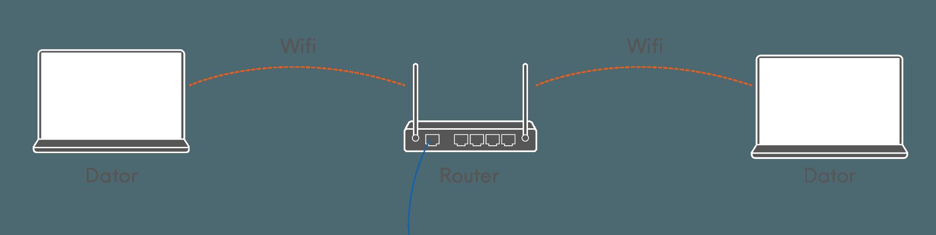 Centralt placerad router