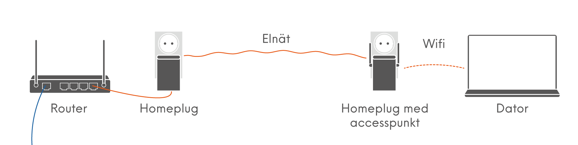Homeplug-ansluten accesspunkt