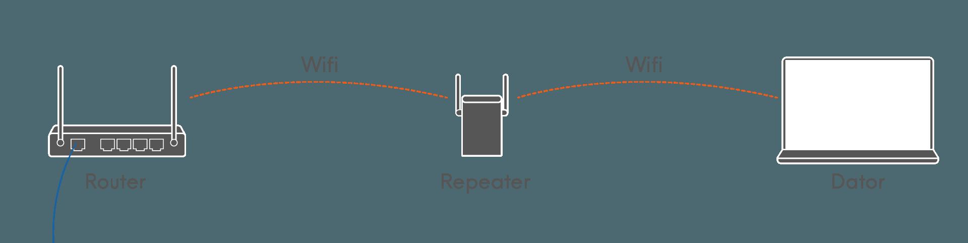 En wifi-förlängande repeater
