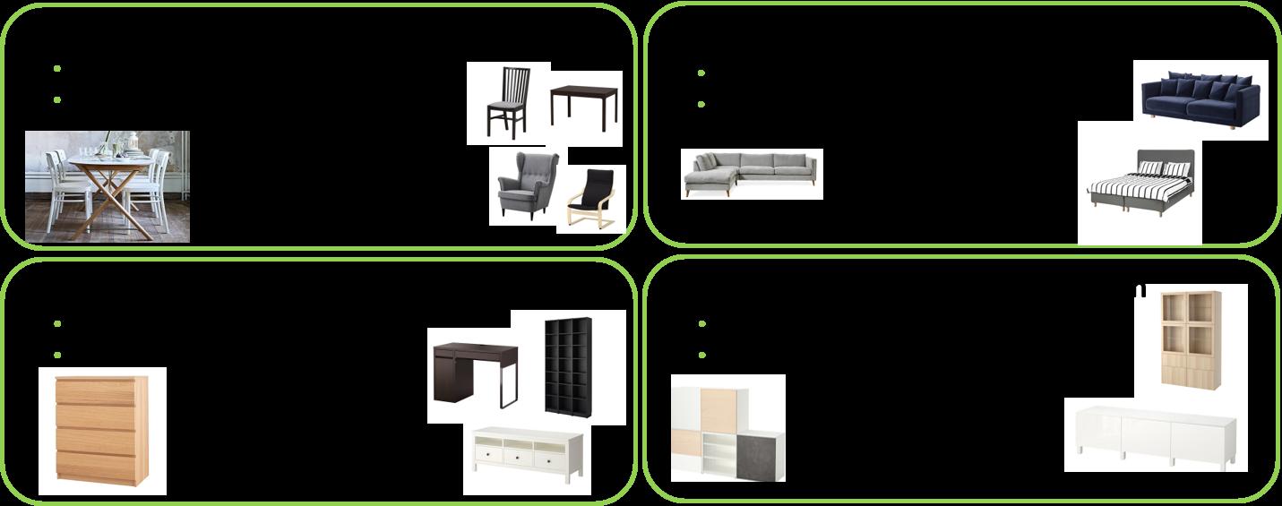 Ersättning per möbel